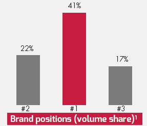 Brand positions